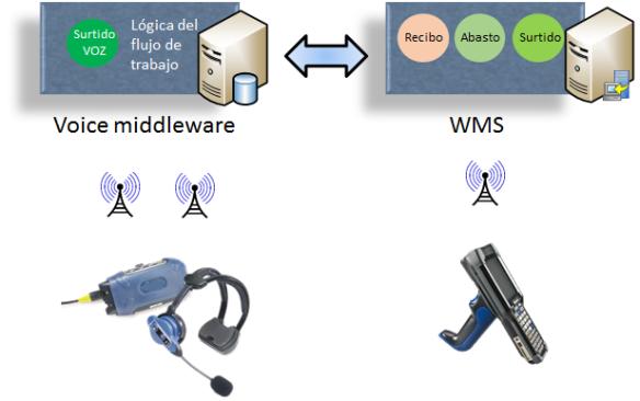 Diagrama 2 - solución de voz dedicada