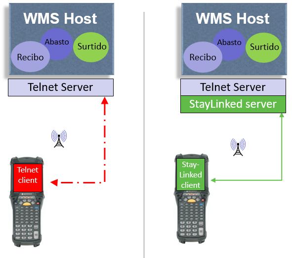 telnet_basic_vs_enterprise